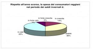 Grafico della spesa dei reggiani per i saldi invernali