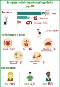 Imprese turistiche a Reggio Emilia giugno 2016